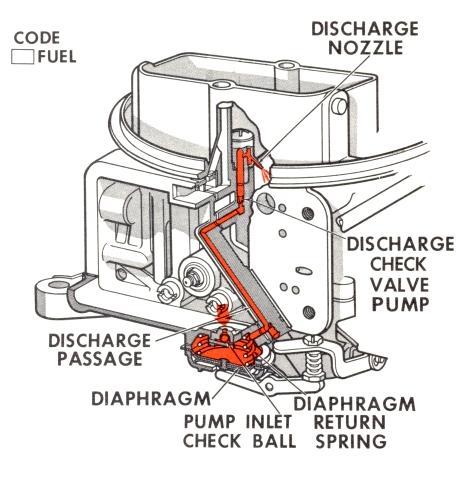T13296000 Carburetor govenor linkage 31g777 briggs furthermore Hydraulics mk2 besides TM 5 4240 501 14P 130 additionally P 0900c152800849ff as well Change Mower Belt Craftsman Mower 217174. on fuel pump spring