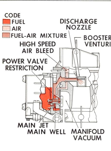 Mcarbhollb Picture on Holley Carburetor Diagram