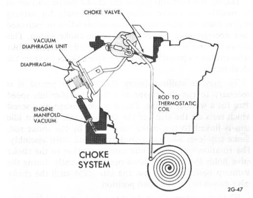 integral choke system with vacuum break diaphragm (2gc) (fig  20)